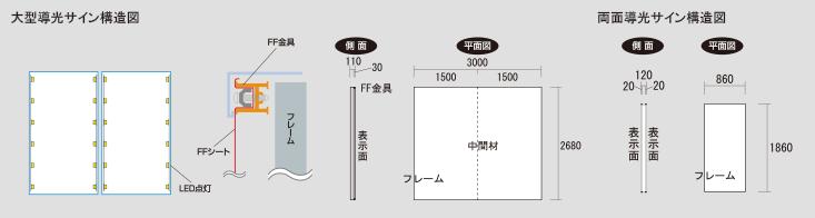 大型導光サイン構造図