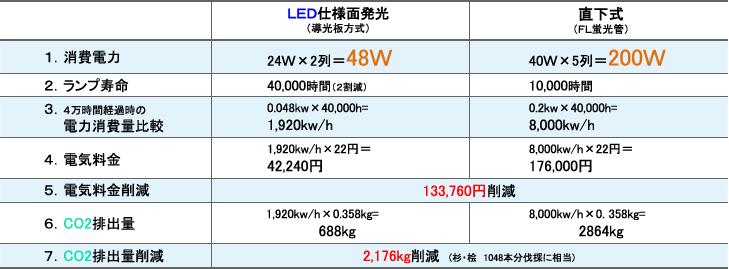A0サイズ電飾掲示板における電気使用量及びCO2比較表 電気料金 133,760円削減 CO2排出量 2,176kg 削減
